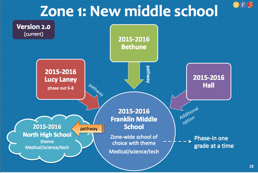 One slide from presentation of Version 2.0 of the Five Year Plan to school board