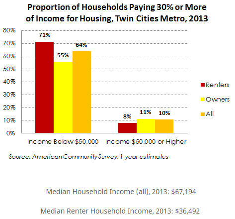 Source: Minnesota Housing Partnership