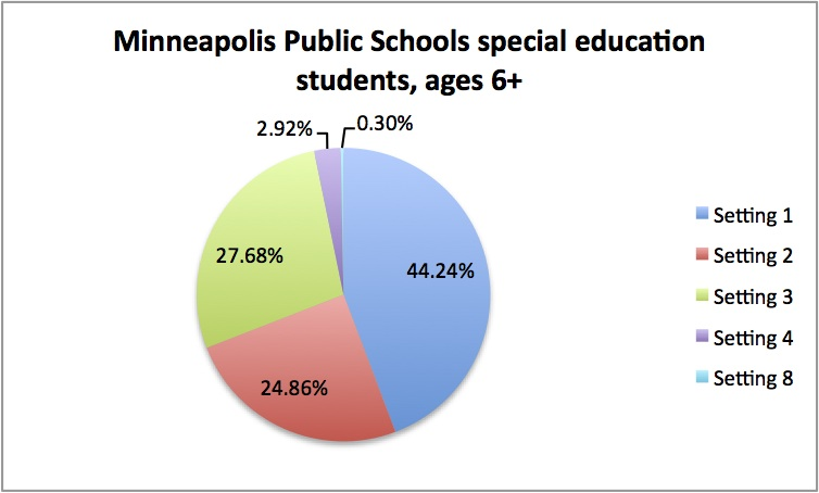 Minneapolis Public Schools, special education