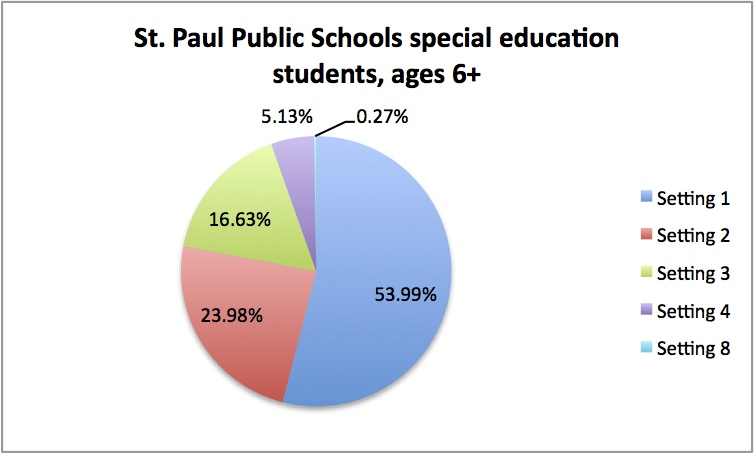 St. Paul Public Schools, special education