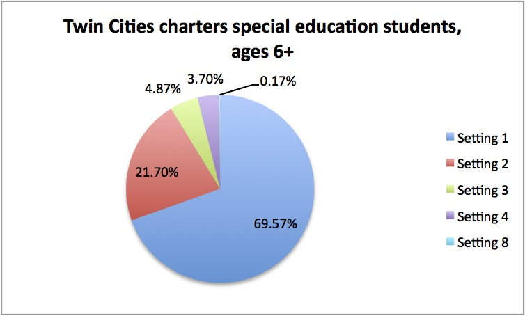 Twin Cities charter schools, special education