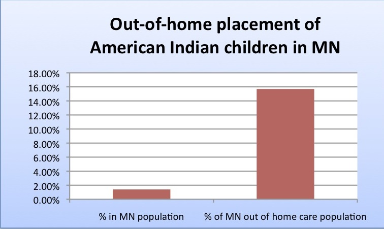 American Indian children - out of home placement