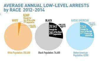 arrest-chart