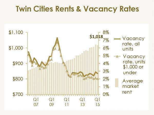 TC rental market chart