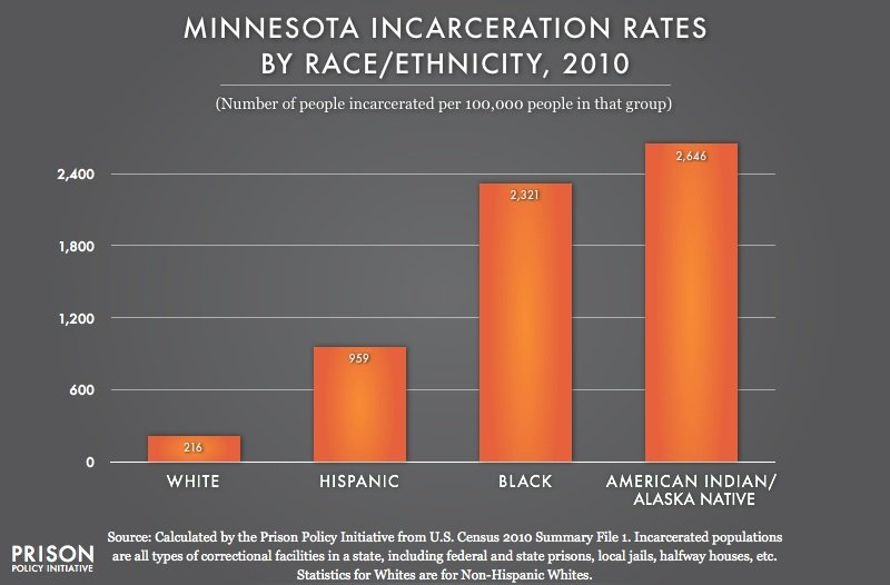 incarceration of minorities essay Black and white, incarceration, discrimination this 8 page paper argues that racism and discrimination that is imbedded in the social reality is reflected in the statistics of prison populations where blacks and other minorities are found in disproportionate numbers.