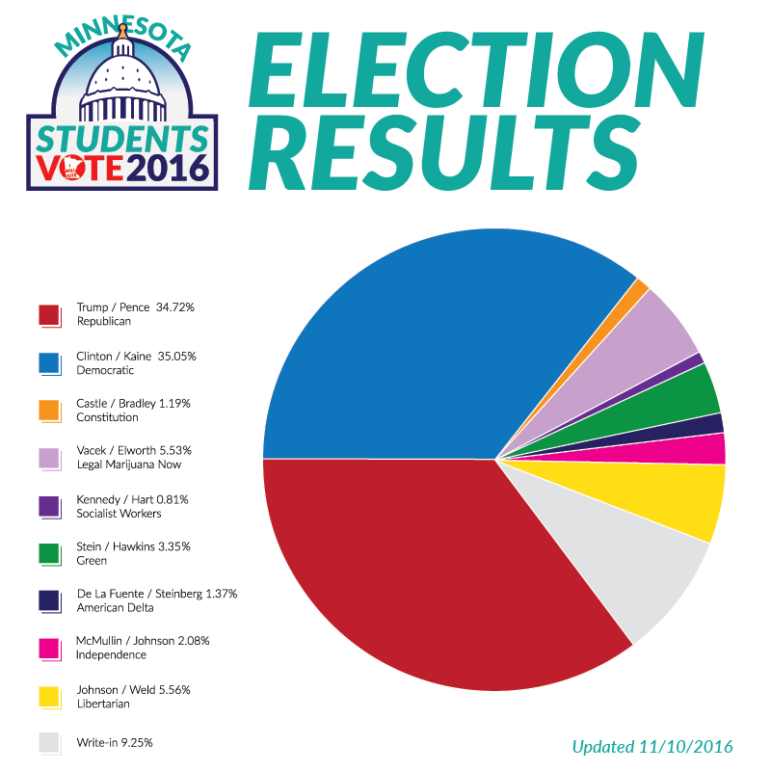 Graphic courtesy of the Minnesota Secretary of State.