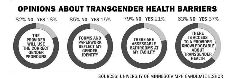 health net inc transgender