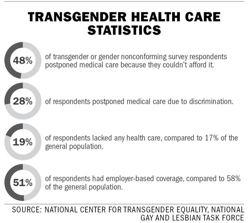 'Transgender Month of Action' sees a push for trans ...