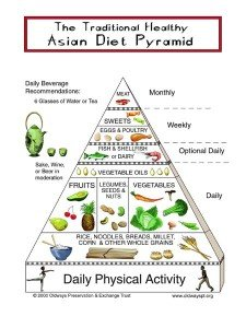 whole Asian modern nutrition food healing tradition