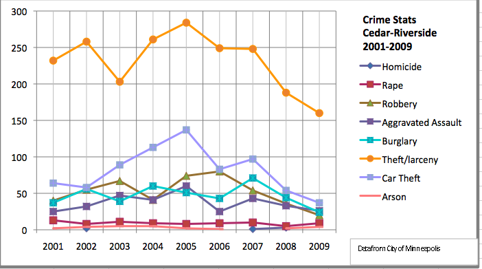 Crime in Cedar-Riverside decreasing | Twin Cities Daily Planet