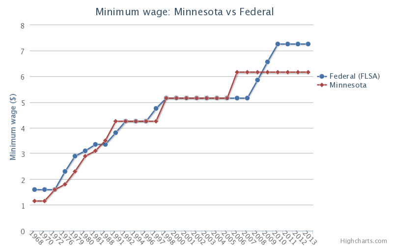 minimum rates of wages for different Here's how america's minimum wage stacks convergex group strategists look at minimum wages india is the lowest among larger economies with a $028/hour rate.