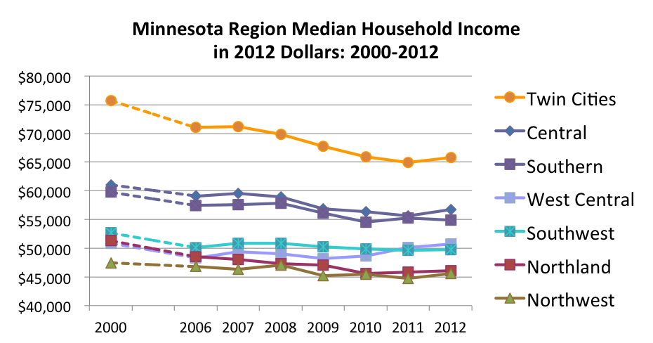 comparing median household income across the us