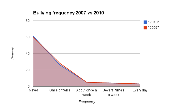 Bullying In Minnesota A Look At The Data Twin Cities Daily Planet