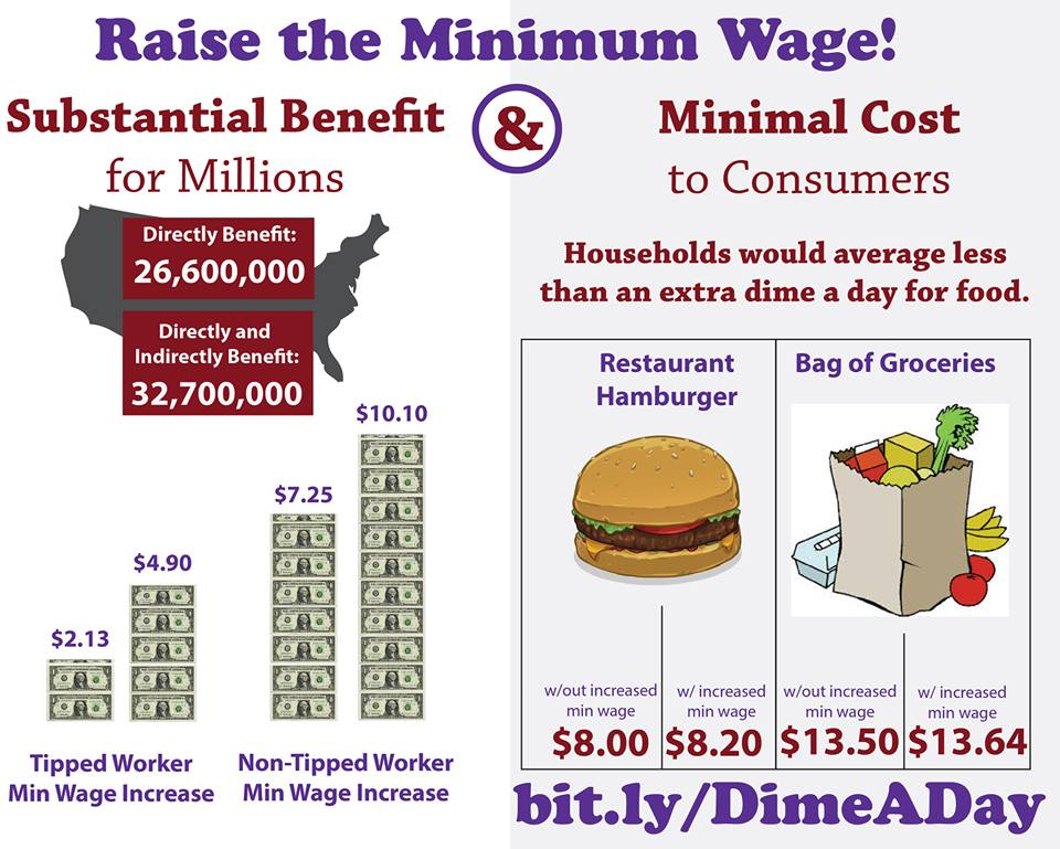 the pros and cons of raising the minimum wage of workers