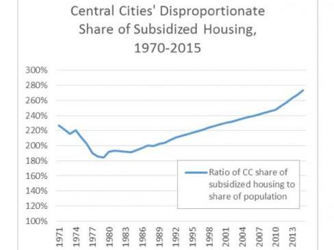 Chart showing increasing subsidized housing in the central city.